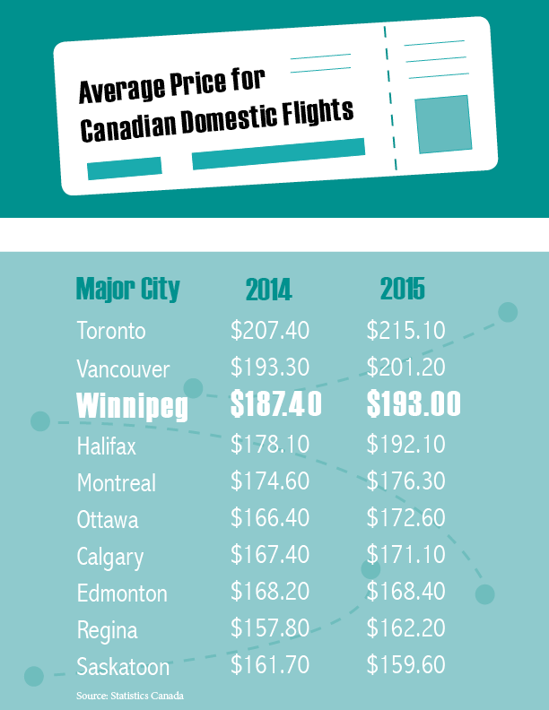 Winnipeg airfares soar
