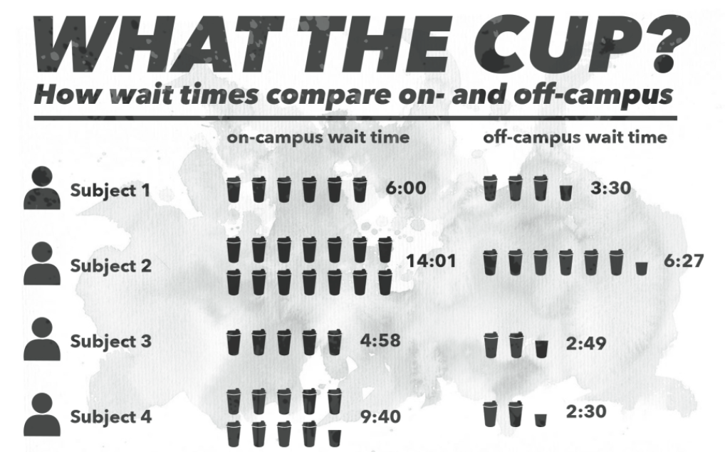 Infographic by Connor Wielgosz